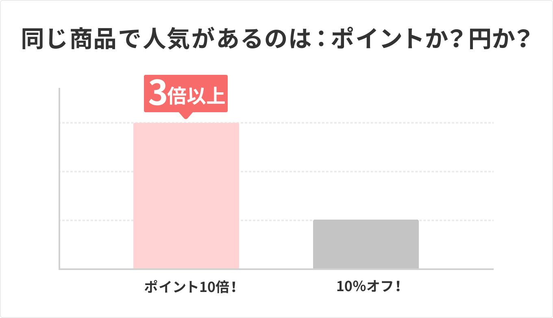 同じ商品で人気があるのは:ポイントか?円か?
