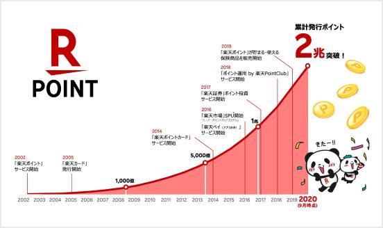 【Rakuten.Today】累計発行2兆ポイント! 楽天ポイントが選ばれるワケ