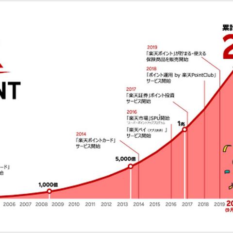 【Rakuten.Today】累計発行2兆ポイント突破! 「楽天ポイント」が選ばれるワケを直撃インタビュー